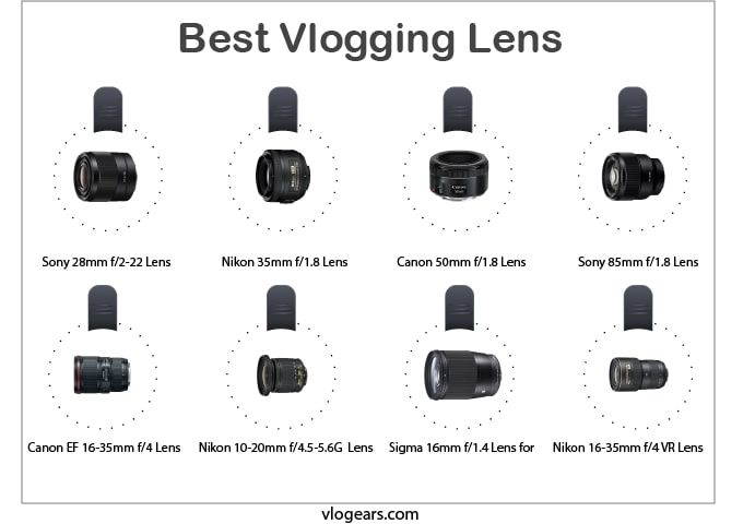 best vlogging lens infographic by vlogears.com