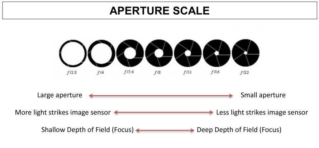 what is Aperture by vlogearscom