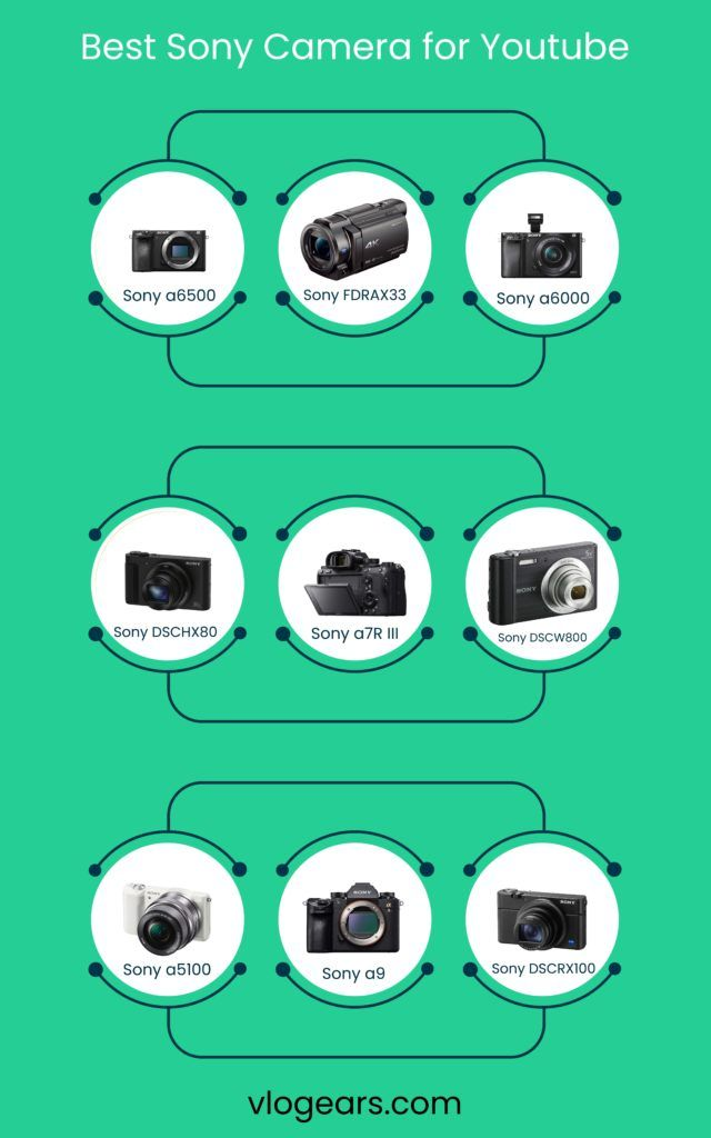 best sony camera for youtube infographic by vlogears