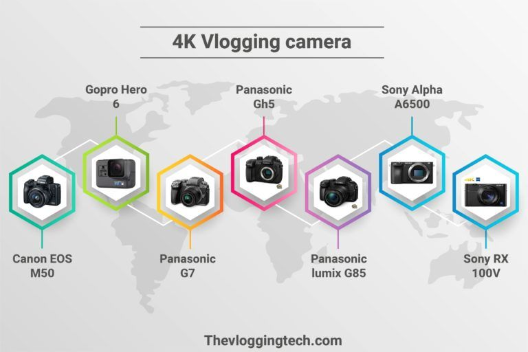 4K Vlogging camera info by vlogears.com