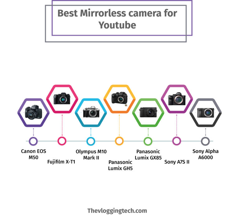 Best mirrorless camera for youtube info by vlogears.com