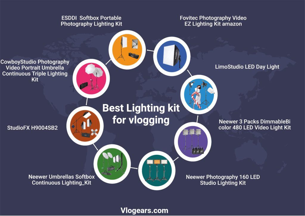 Best Lighting For Video recording infographic by vlogears.com