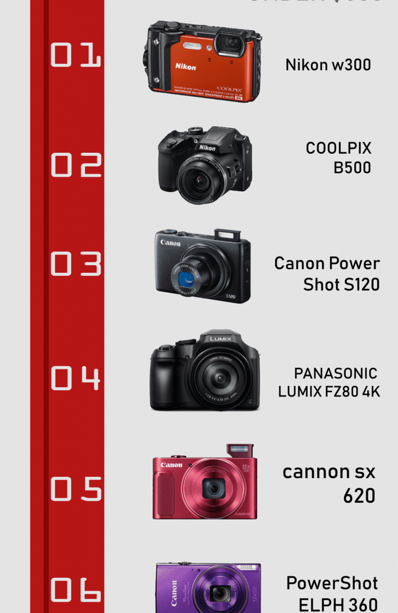 best vlogging camera under $500 infographic by vlogears